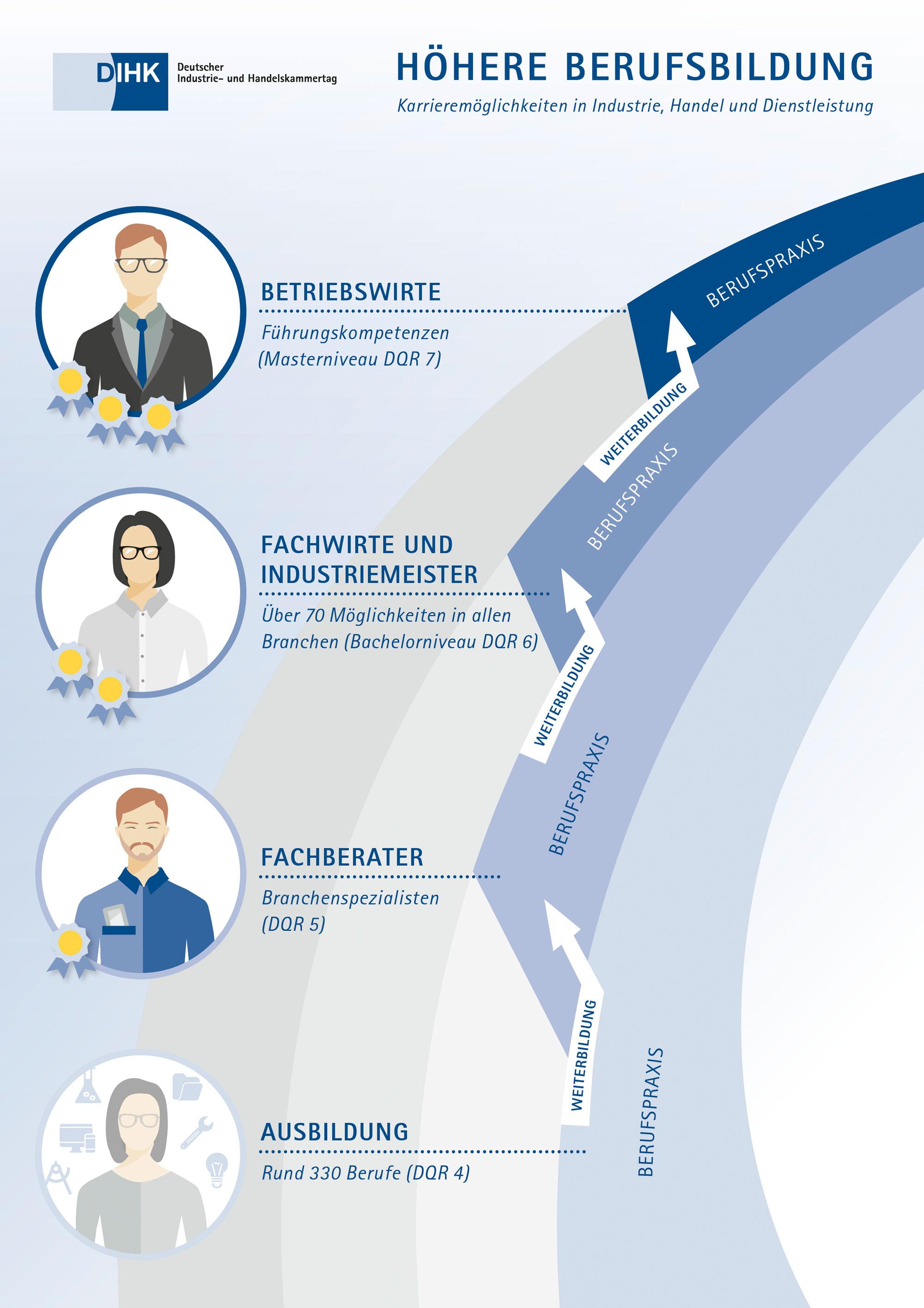 Höhere Berufsbildung – Karrieremöglichkeiten in Industrie, Handel und Dienstleistung